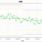 AutoPIA CNR chart